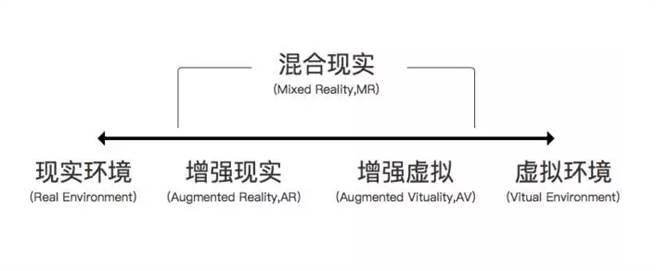 AR、AV(擴增虛擬)、VR與MR之別。(圖/翻攝微信公眾號傳媒圈)