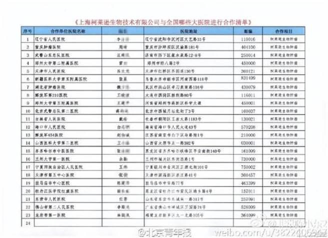 莆田系遊醫送禮清單。(圖取自網路)