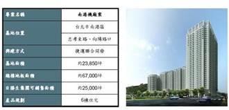 南港機廠聯開案合意解約 日勝生:成本逾10億元