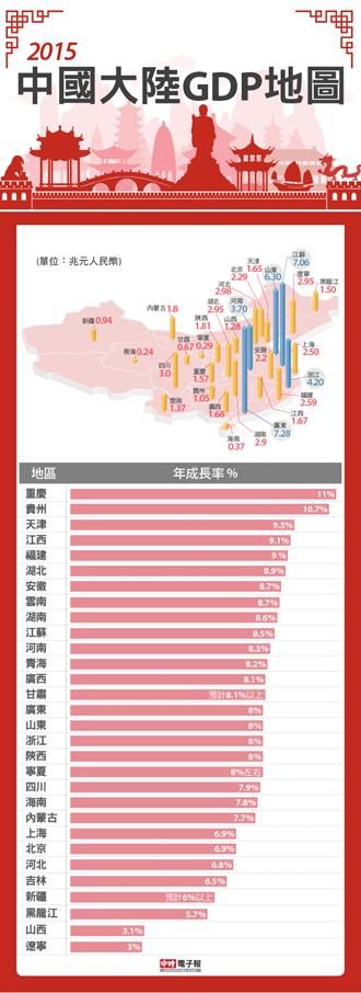 大陸各省市GDP地圖 已有5省超越台灣