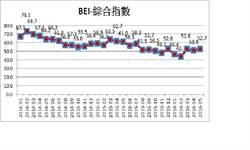 5月BEI微升至52.7 銀行業對新政府審慎樂觀