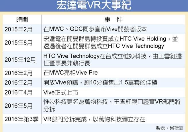 宏達電VR大事紀