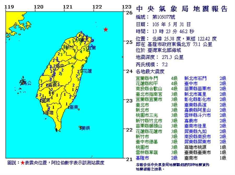 今(31日)中午12:23,台灣東北部海域發生地震,芮氏規模7.2。(圖取自氣象局網頁)
