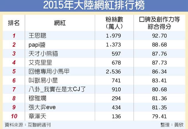2015年大陸網紅排行榜