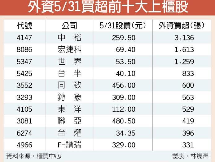 外資5/31買超前十大上櫃股