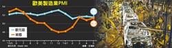 美製造業PMI彈升 景氣回穩