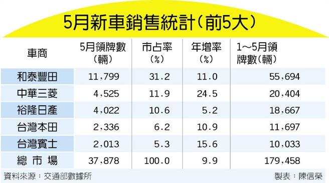 5月新車銷售統計(前5大)