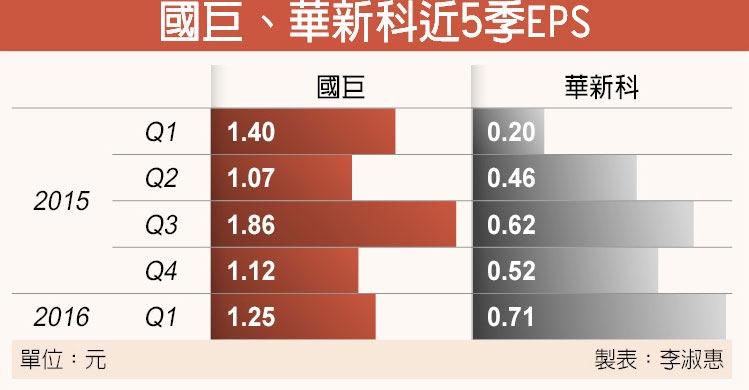 國巨、華新科近5季EPS