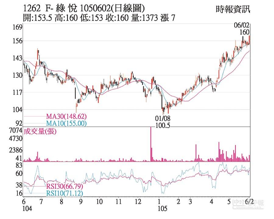 F-綠悅(1262)