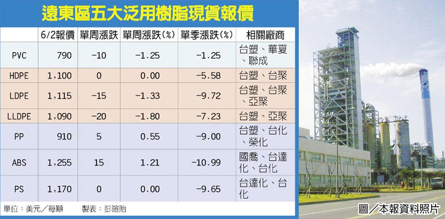 遠東區五大泛用樹脂現貨報價  圖/本報資料照片