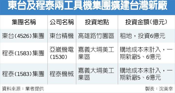 東台及程泰兩工具機集團擴建台灣新廠