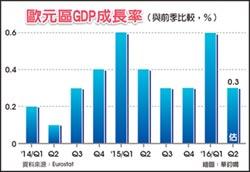 歐元區Q2經濟成長將減緩