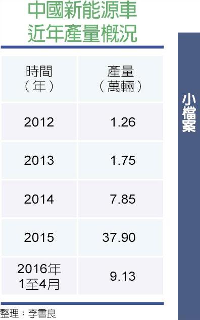 中國新能源車近年產量概況