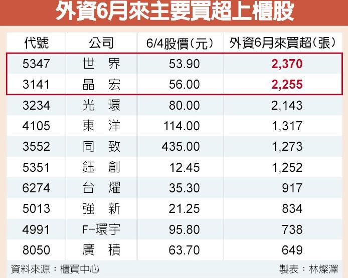 外資6月來主要買超上櫃股