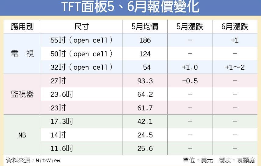 TFT面板5、6月報價變化