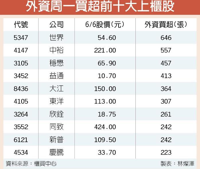 外資周一買超前十大上櫃股