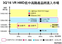 分析師:150美元VR HMD一體機預計3Q上市  加速VR普及