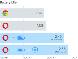 Opera瀏覽器省電模式 延長電力50%、降溫3℃