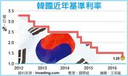 意外 韓國利率創歷史新低