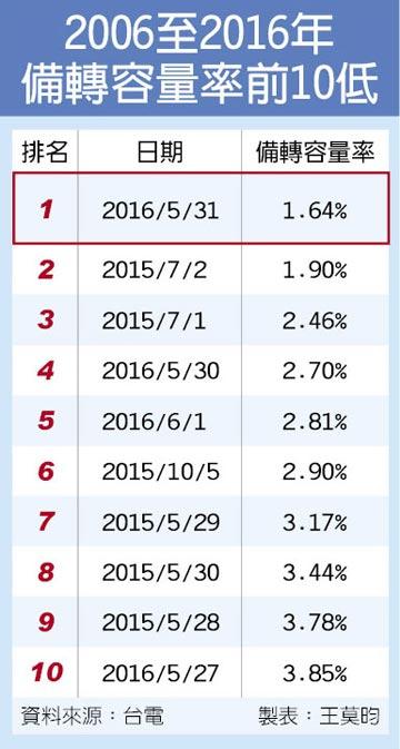 5月用電年增13% 7月用電恐創紀錄