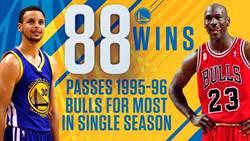 NBA》單季88勝 勇士又破公牛紀錄