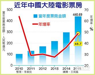 資誠:預計2017年中國成全球最大票房市場