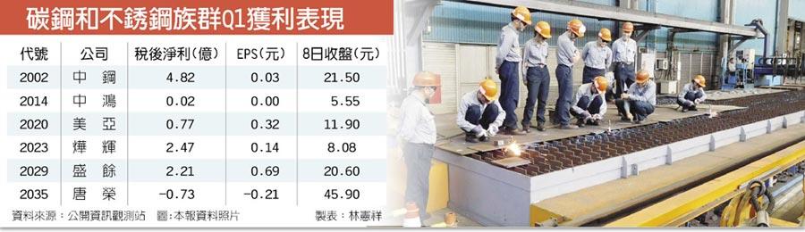 碳鋼和不銹鋼族群Q1獲利表現