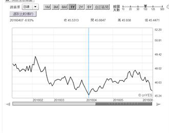 脫歐嚇軟英鎊 兌台幣跌破46元