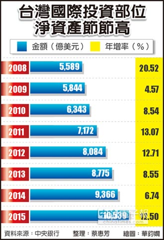 全球債權國 台灣列第4大