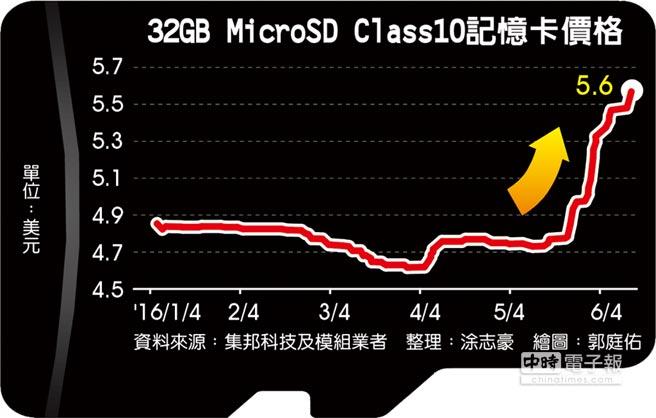 32GB MicroSD Class10記憶卡價格
