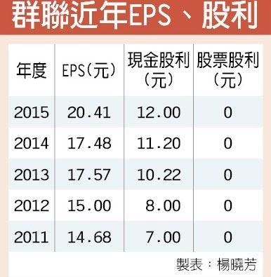 群聯近年EPS、股利