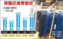聚陽 今年營收成長目標下修到5%