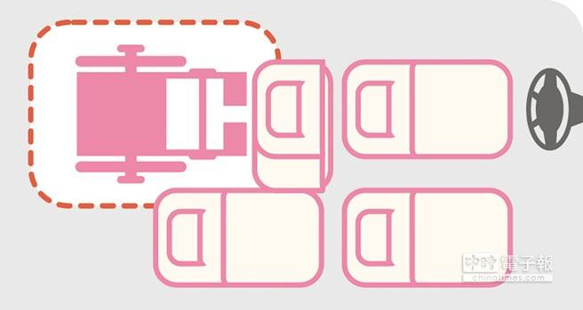 V7 Turbo Eco Hyper可因應乘坐人數而進行多元空間變化,不論是何種乘載需求皆能發揮出最大空間機能。圖/納智捷提供