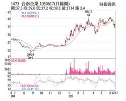 熱門股-台南 放量反彈站上周線