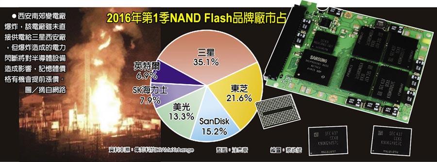 2016年第1季NAND Flash品牌廠市占