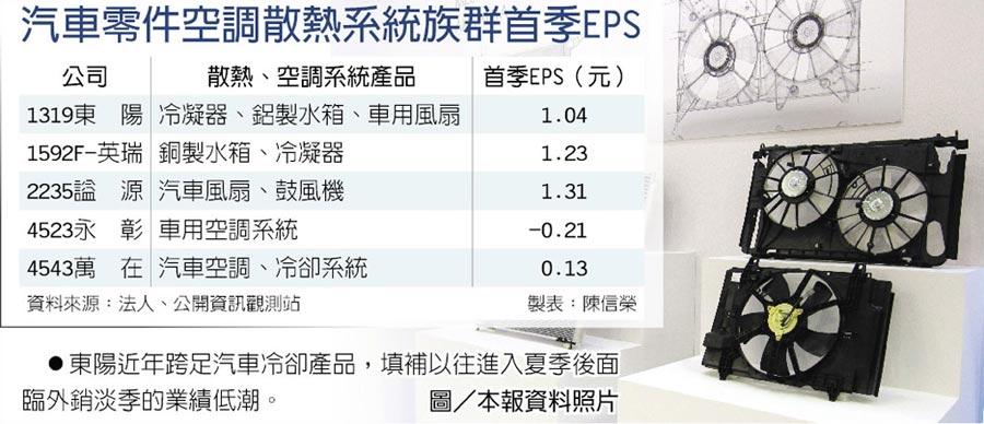 汽車零件空調散熱系統族群首季EPS