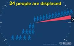全球難民逾6千萬人 創歷史新高
