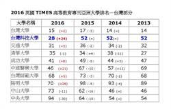 亞洲最佳大學排名 台科大意外竄升至28名