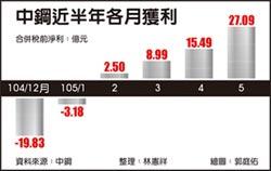 稅前大賺27.09億 中鋼5月獲利倍增 1年半新高