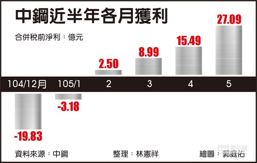 中鋼近半年各月獲利
