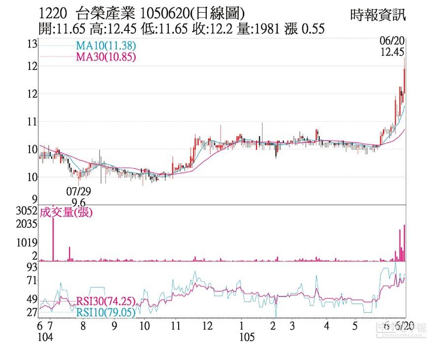 1220 台榮產業 1050620(日線圖)