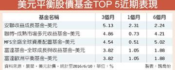 安聯收益成長基金產品經理蔡明潔:3大美元資產 均衡布局