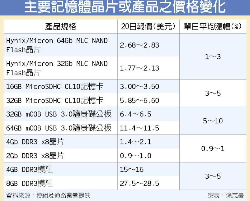 主要記憶體晶片或產品之價格變化