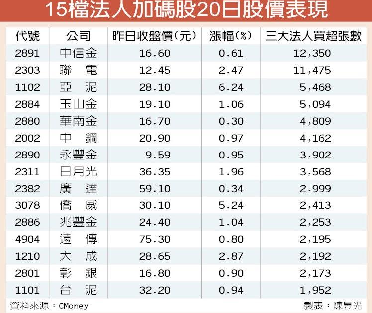 15檔法人加碼股20日股價表現