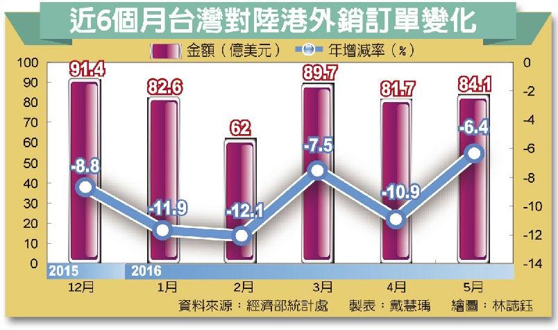 近6個月台灣對陸港外銷訂單變化