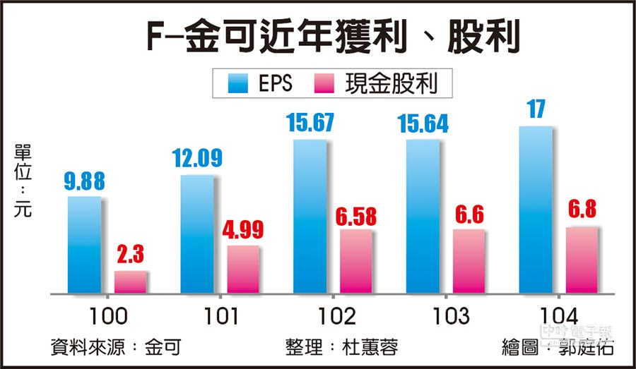 F-金可近年獲利、股利