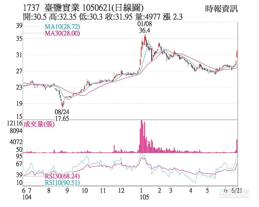 1737 臺鹽實業 1050621(日線圖)
