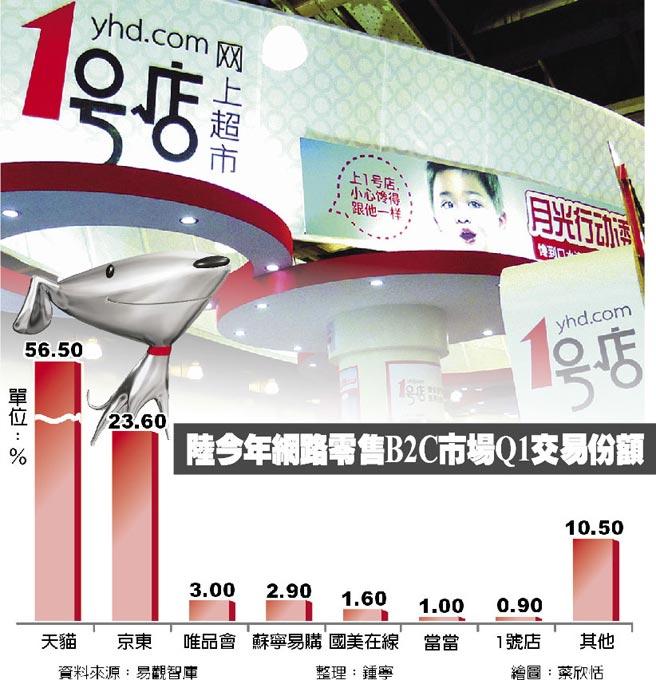 陸今年網路零售B2C市場Q1交易份額