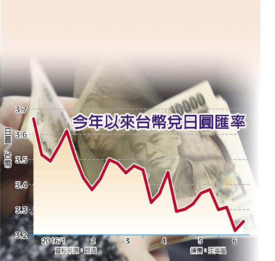 今年以來台幣兌日圓匯率