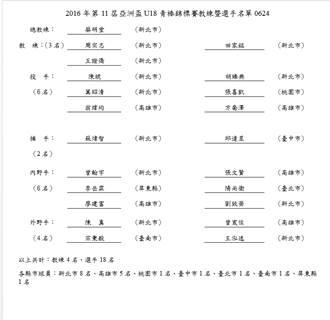 U18亞青賽 中華隊18人名單出爐